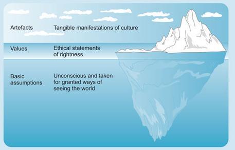 Schein Iceberg